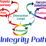 The Integrity Path